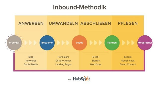 Prozess Inbound Marketing